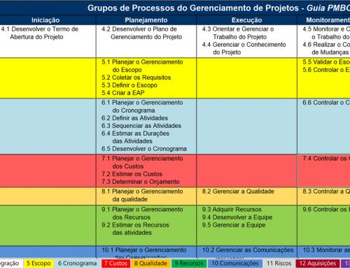 Planilha de processos do Guia PMBOK® 6a Edição