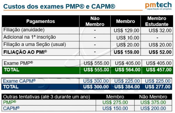 Custo da certificação PMP e CAPM
